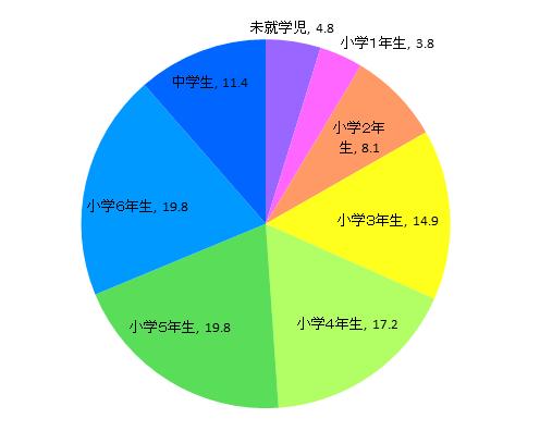 読売KODOMO新聞 子供読者層